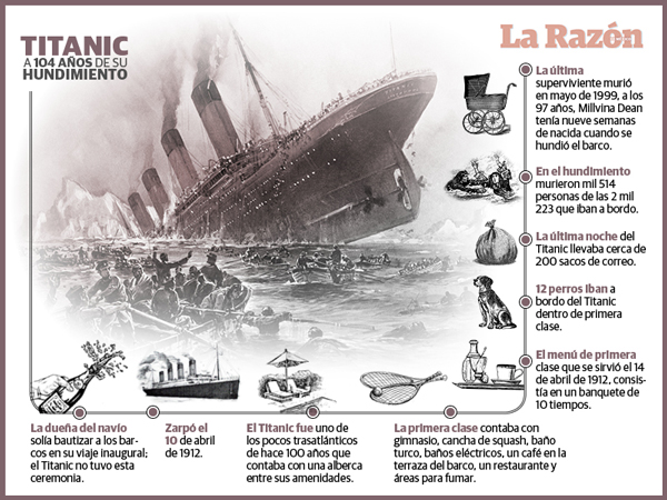 Titanic, accidente o conspiración